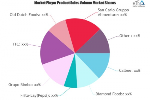 Extruded Snack Food Market'