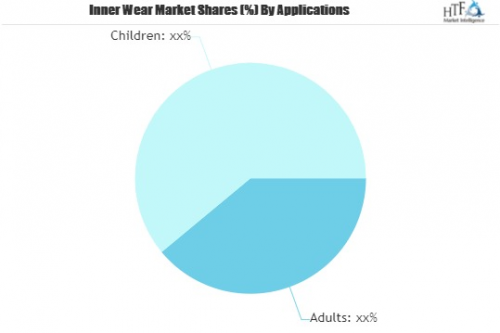Inner Wear Market Seeking Excellent Growth | Emerging Player'