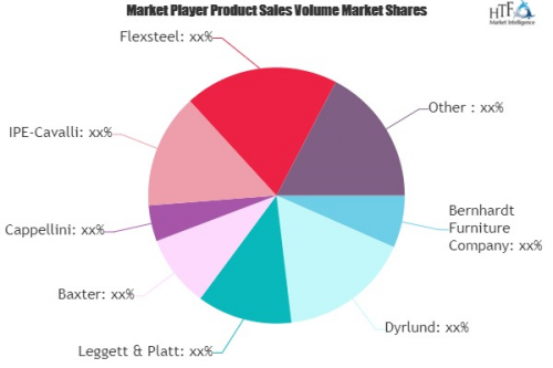 Residential Furniture Market to Witness Huge Growth by 2025'