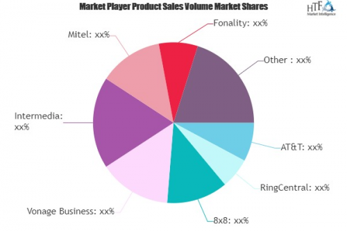 Business VoIP Services Market May Set New Growth : RingCentr'