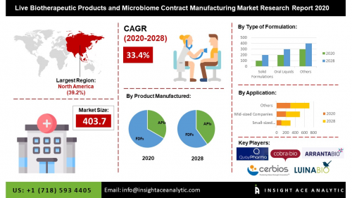 Global Live Biotherapeutic Products and Microbiome Contract'