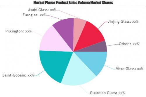 Super Clear Glass: Top Growth Factors driving market   Eurog'