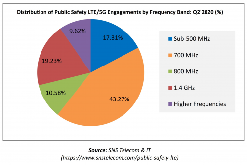 Distribution of Public Safety LTE _ 5G Engagements'