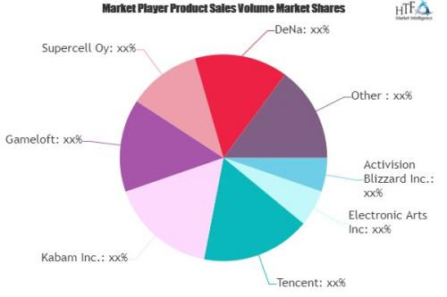 Mobile Game Software Market'