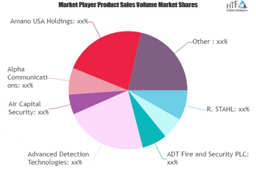 Emergency Call Systems Market'