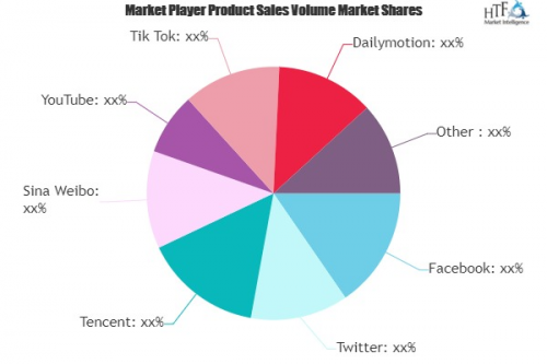 Social Networking Services Market to See Huge Growth by 2025'
