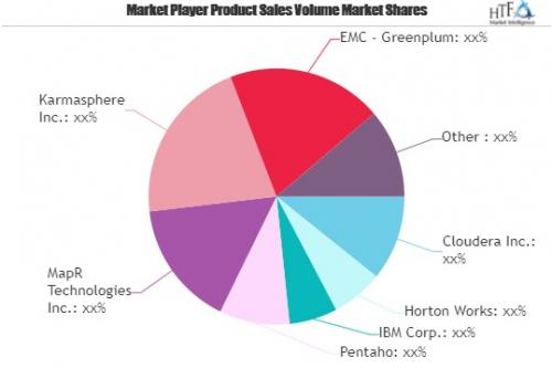 Hadoop Software Market'