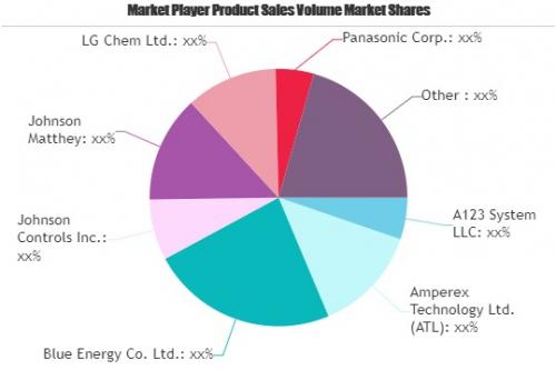 Embedded Software Market'