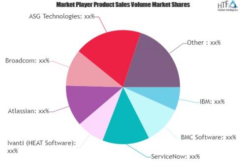 IT Asset Management (ITAM) Software Market'