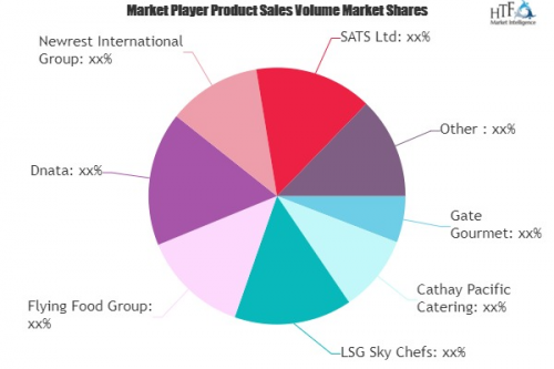 Inflight Catering Market'