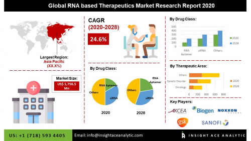 Global RNA Based Therapeutics Market Assessment'