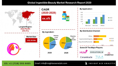 Global Beauty Ingestible Market Assessment'