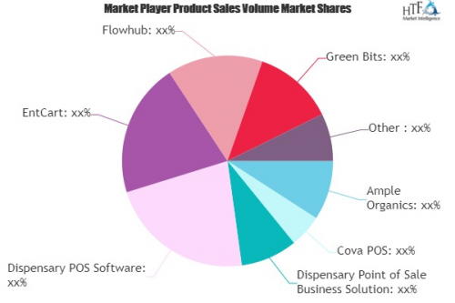 Cannabis Retail POS Software Market'