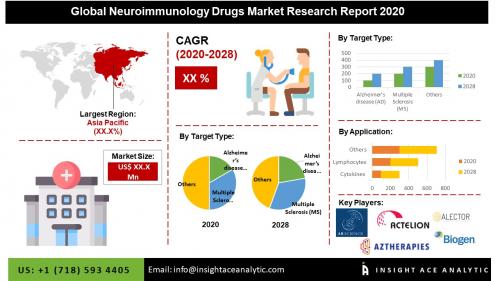 Global Neuroimmunology Drugs Market'