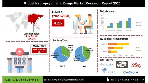 Global Neuropsychiatric Drugs Market'