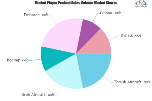 Agricultural Aircrafts Market'
