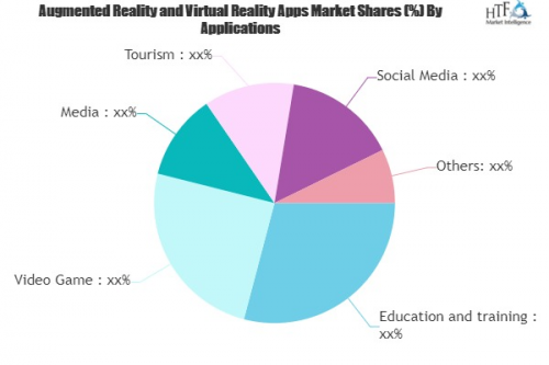 Augmented Reality and Virtual Reality Apps Market'