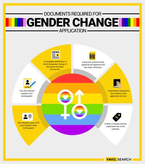 How To Change Your Gender In India?'