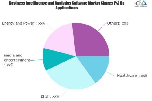 Business Intelligence and Analytics Software Market'