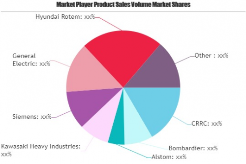 Hybrid Train: Top Growth Factors driving market | Siemens, G'