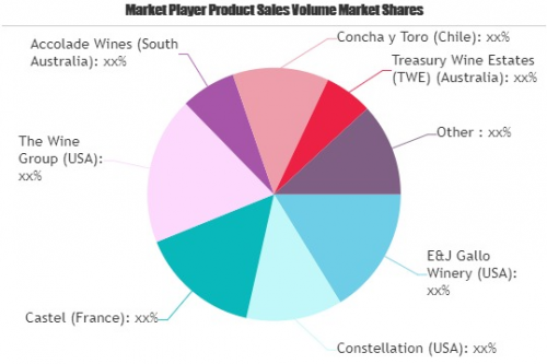 Still Wine Market Still Has Room to Grow | Emerging Players'