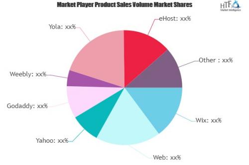 Website Builders Market'