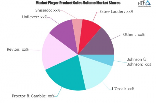 Suncare Products Market: Strong Sales Outlook Ahead | L&#039'