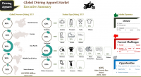 Driving Apparel Market to Reach US$ 23.97 Bn by 2027