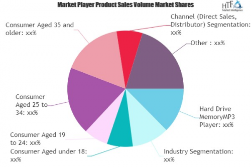 Music Playback Devices – Growing Popularity and Em'