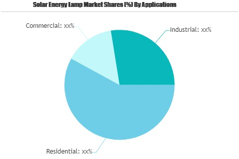 Solar Energy Lamp Market to See Huge Growth by 2026 | Philip'