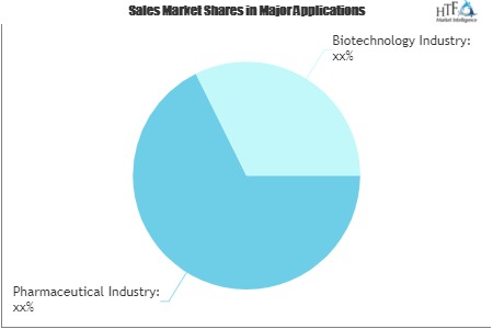 Clean Room Technology Market'