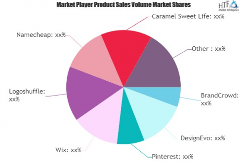 Name Logos Market to See Huge Growth by 2026 : BrandCrowd, D'