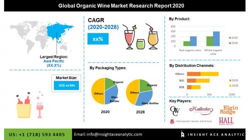 Global Organic Wine Reporting Market Assessment'