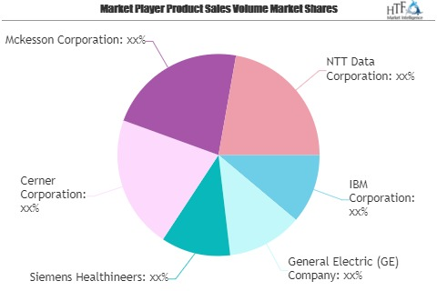 Health Care IT Consulting Market Next Big Thing | Major Gian'
