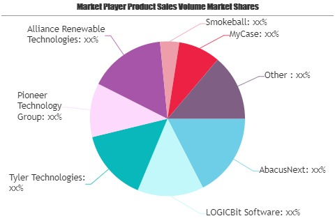 Legal Software Market'