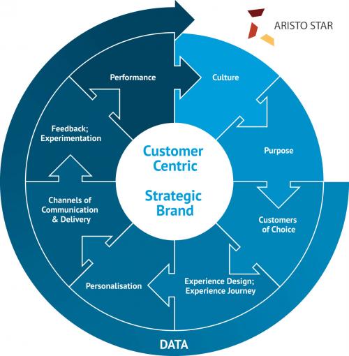 Customer Journey Management Solutions'
