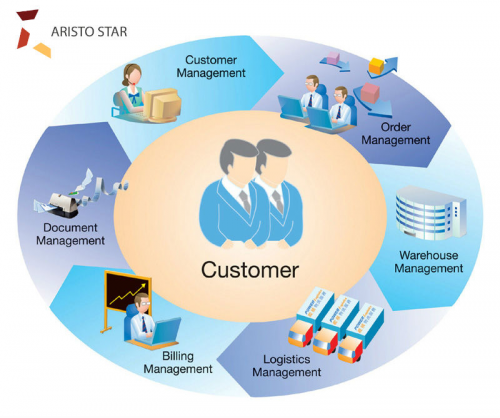 Technology provider'