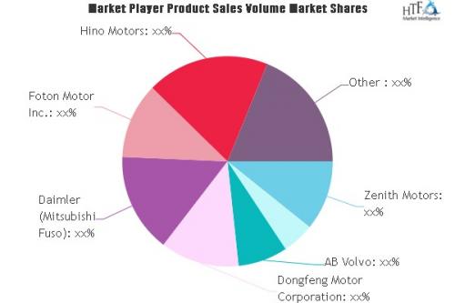 Electric Car Market'