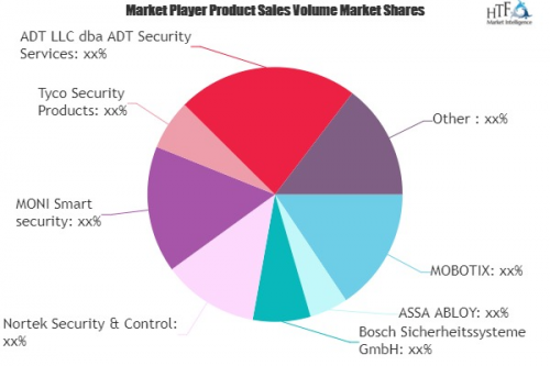 Home Security Solutions Market'