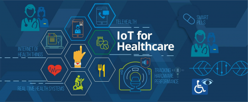 IoT Healthcare Market'