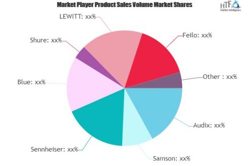 Wireless Microphone Market'