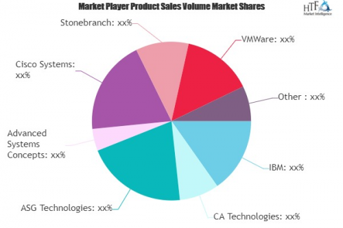 Workload Scheduling and Automation Software Market'