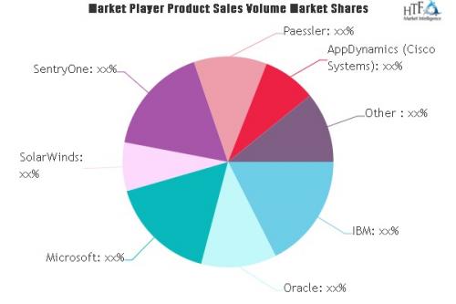 Database Performance Monitoring Services Market'
