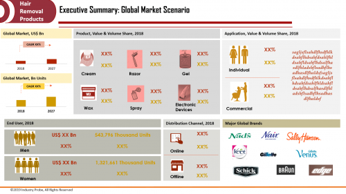 Global Hair Removal Products Market to Reach USD 38.15 Bn'