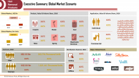 Global Hair Removal Products Market to Reach USD 38.15 Bn