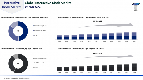Global Interactive Kiosk Market to Expand at CAGR of 6.3%'