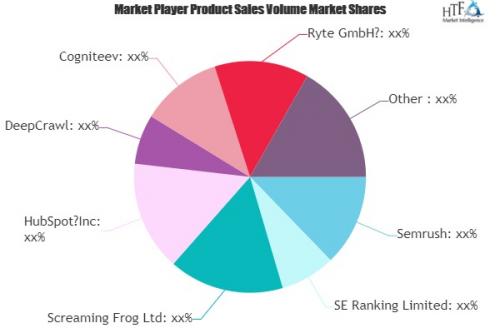 SEO Software Market'