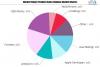 Software Development Kit Market May Set New Growth Story | U'