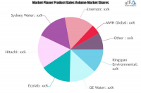 Wastewater Treatment Plant Market