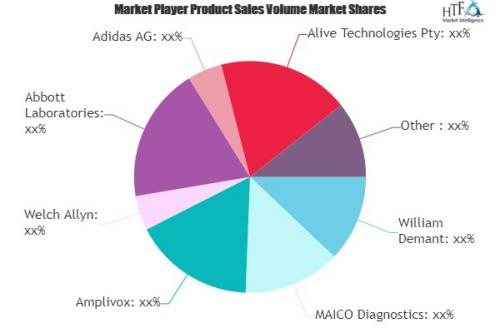Healthcare Devices Market'